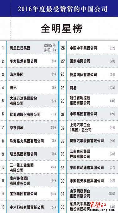 《财富》发布2016最受赞赏的中国公司 茅台居第11位